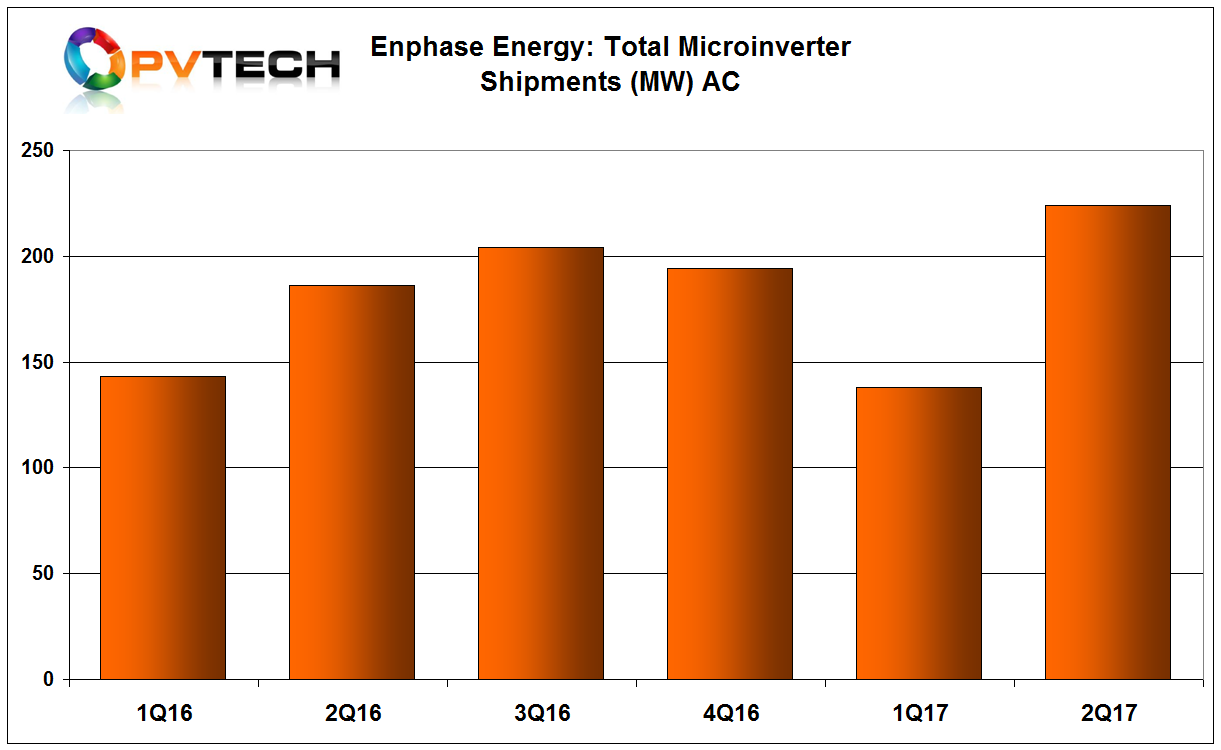 Enphase reported it had sold approximately 224MW (DC) of microinverters.