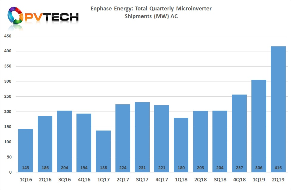 On a megawatt basis, shipments totalled 416MW, a 36% increase from the previous quarter.