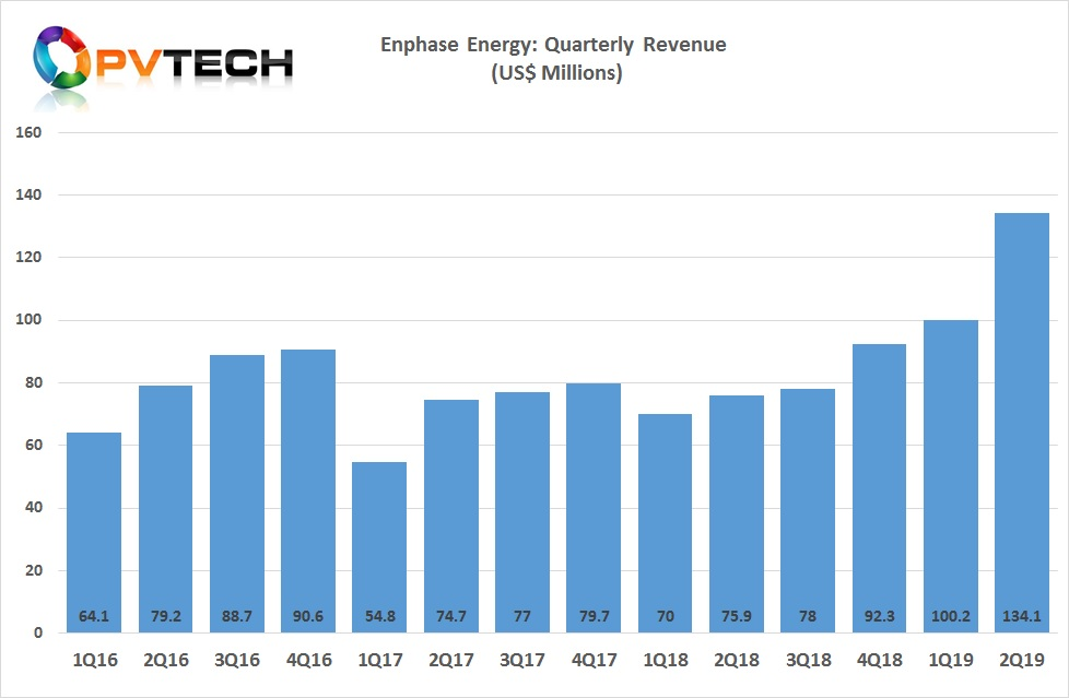Enphase increasing revenue 34%, sequentially and 77%, year-on-year to US$134.1 million.