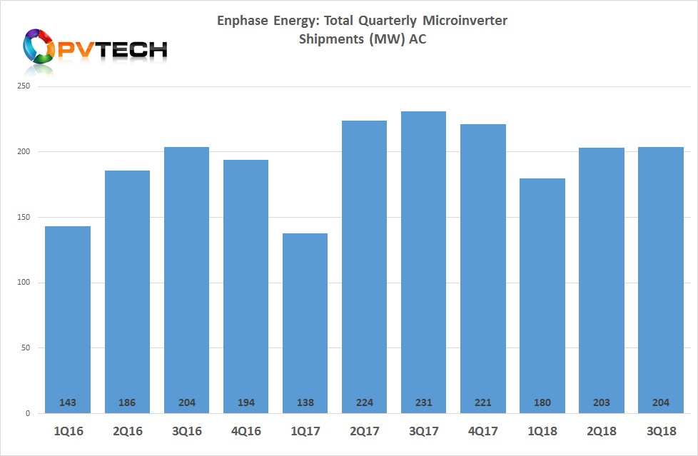 Enphase shipped a total of 204MW (DC) in Q3.