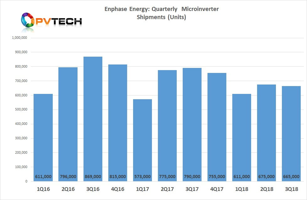 Enphase shipped a total of 665,000 microinverters in the third quarter of 2018.