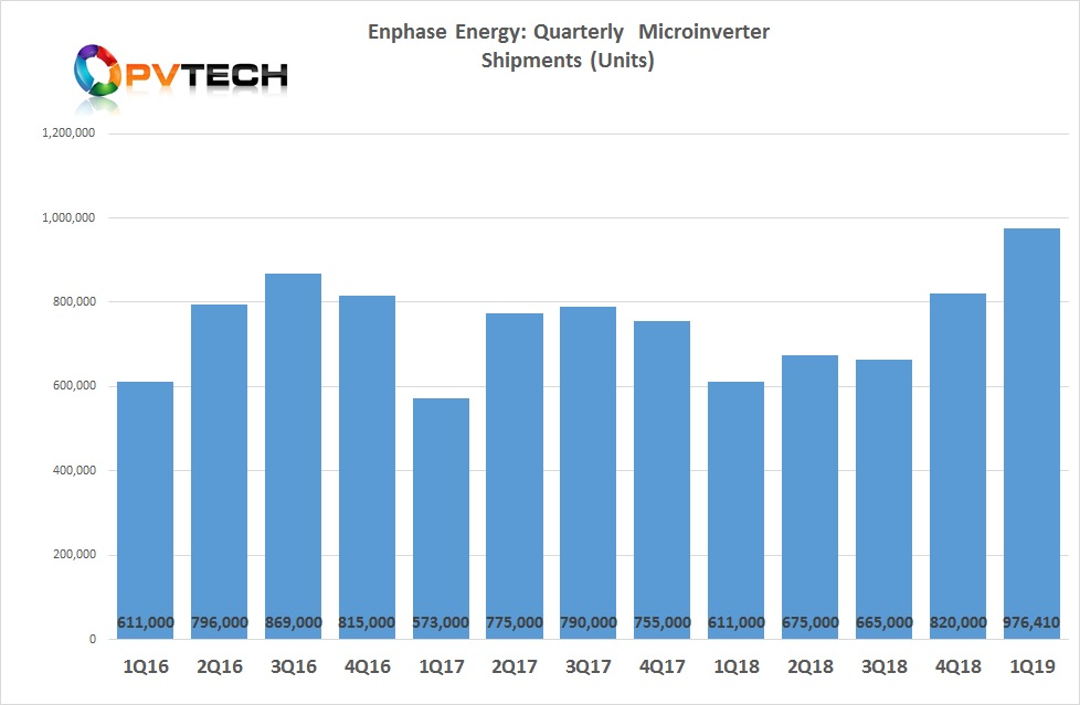 The company reported microinverter shipments in Q1 of 306MW (DC), equating to 976,410 units with its latest technology (IQ 6 and IQ 7 series) accounting for 99% of product shipments.