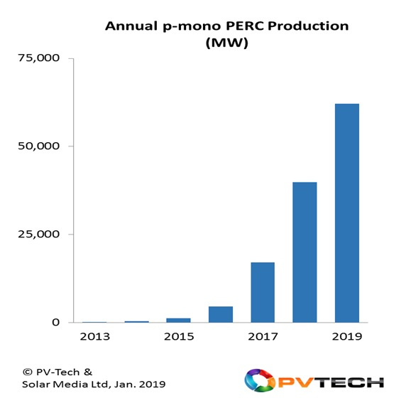 During 2019, p-mono PERC cell production will exceed 60%, making the technology the dominant source of module shipments during the year.