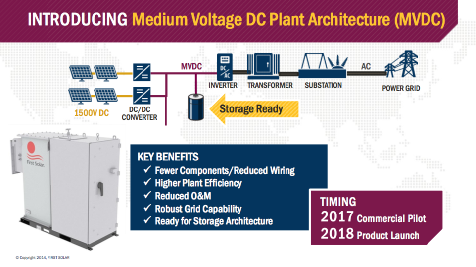 As envisioned by First Solar at their Analyst Day in 2016, the MVDC plant architecture replaces DC combiner boxes with DC-DC converters that boost string voltages from 1500V DC to the range of 5kV DC to 20kV DC. Image: First Solar