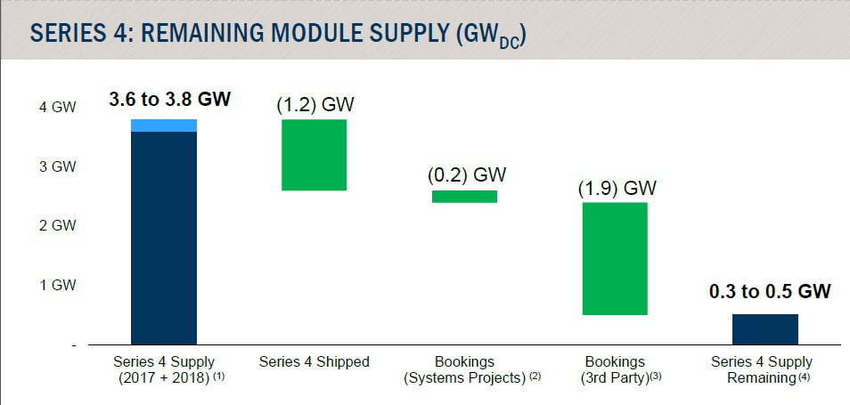 Series 4 total supply was put at 3.6GW to 3.8GW.