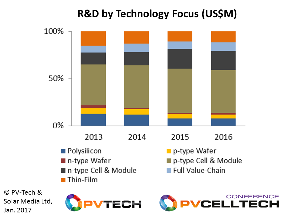 R&D spending has been seeing increasing contributions from n-type variants, perhaps reflecting changes in production from 2020 onwards.