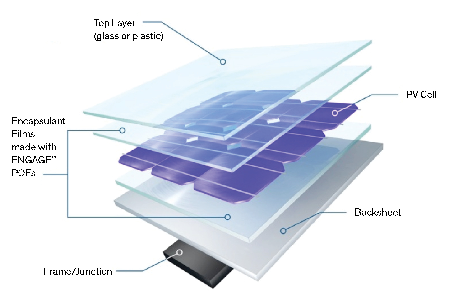 """ENGAGE POE-based encapsulant film also maintains consistently low leakage current when comparing solar irradiance and relative humidity. ENGAGE polyolefin elastomers are listed as """"Recognized Components"""" by Underwriters Laboratories (UL). Image: Dow Chemical"""