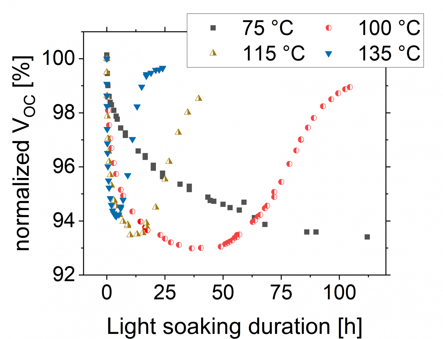 Figure 1. Typical LeTID degradation and regeneration behavior of the normalised open circuit voltage (Voc) of solar cells during illumination equivalent to one sun at 75°C, 100°C, 115°C and 135°C