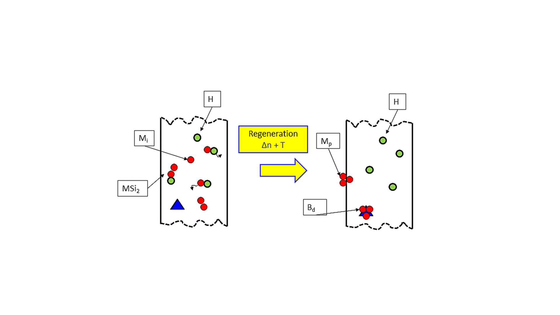 Figure 2. Schematic representation of the LeTID model suggested by the LeTID Norm consortium
