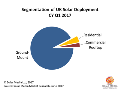 The UK installed 640 MW in the first quarter of 2017, with strong contributions from ground-mounted solar farms.