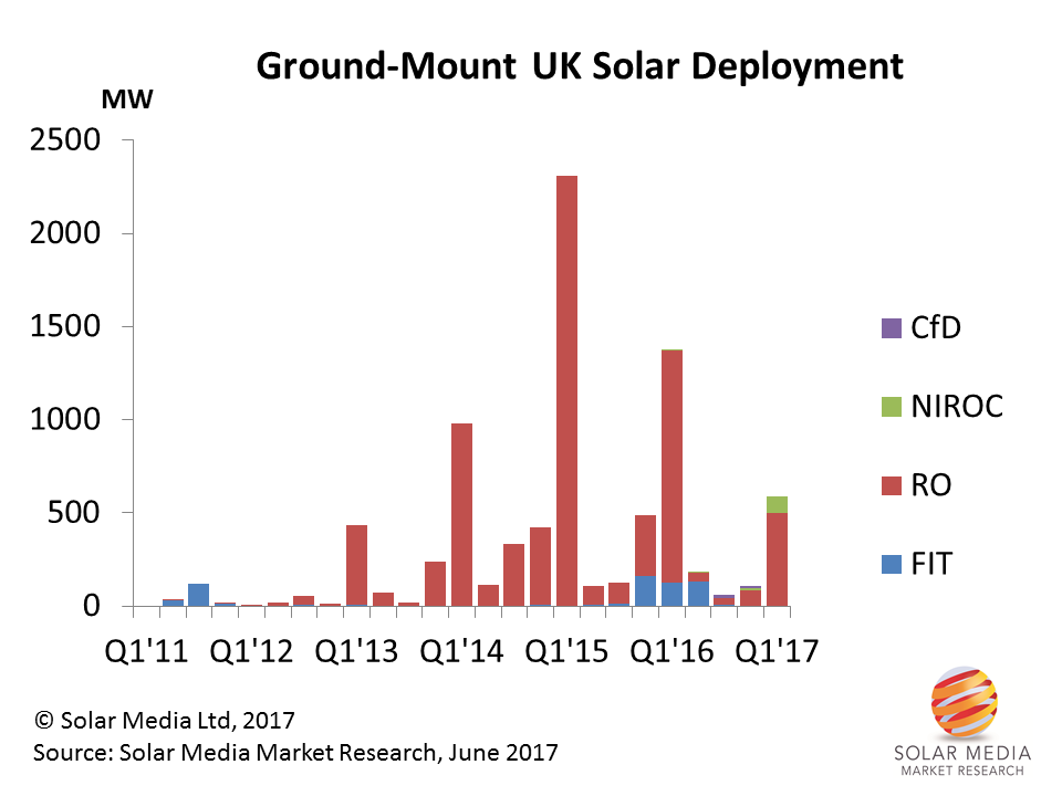 The UK solar industry has now gone through five fiscal year-end deployment rushes arising from changes to RO incentive rates. The 2016 FIT allocations were coming mainly from pre-accreditation and community interest groups.