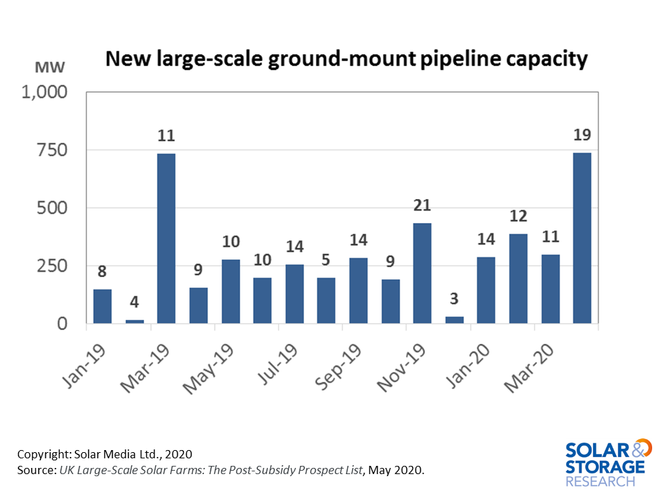 During April 2020, 738MW of new solar farms were added to the UK large-scale solar pipeline database, reflecting a record monthly addition.