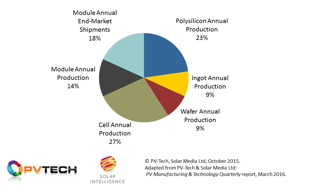 Figure 1: Weighting factors used as multipliers of in-house production and end-market shipment metrics for major companies involved in the solar PV industry today.