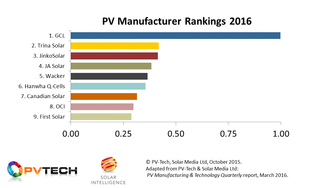 Figure 2: The nine major solar PV manufacturers and upstream suppliers to the PV industry in 2016, with the normalized ranking factor providing a direct visual guide as to the relative influence each company has to the overall industry direction going into 2017.