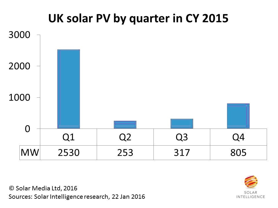 UK solar deployment in 2015. Source: Solar Media.