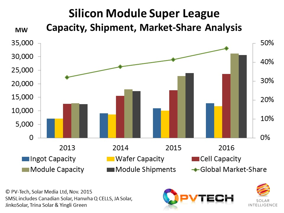 'Silicon Module Super League' big-six to reach 50% global market-share in 2016.