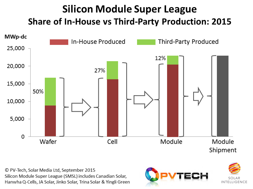 The big-six companies making up the Silicon Module Super League are chasing 23GW of modules shipments in 2015, using a blend of in-house and third-party produced components.
