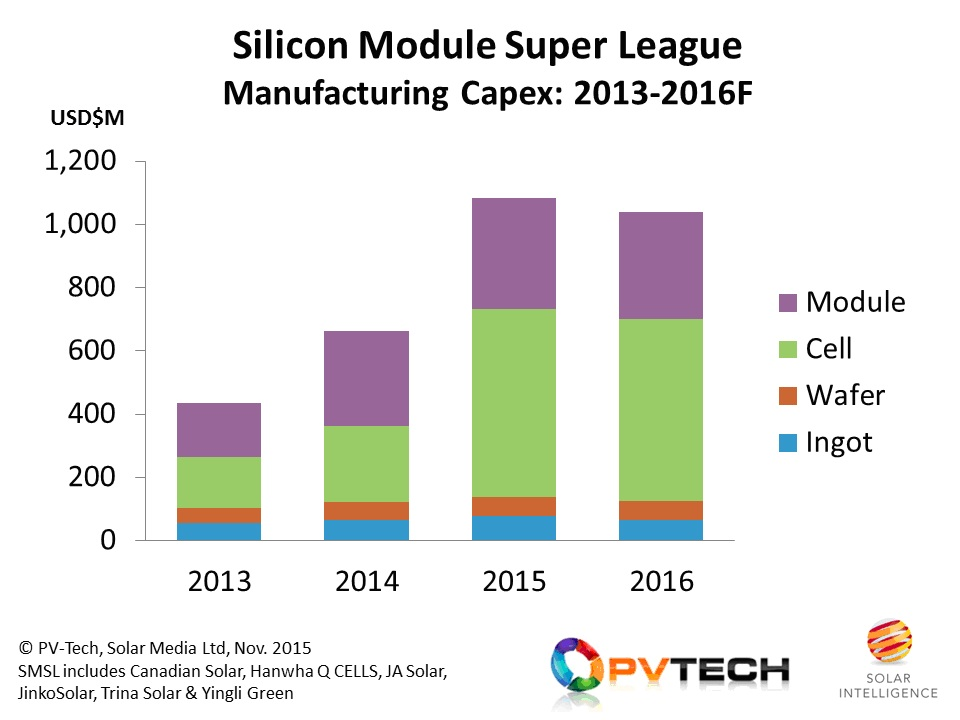 Capex from the Silicon Module Super League is expected to trend at similar levels in 2016, compared to 2015, at about the $1 billion level, dominated by cell contributions.