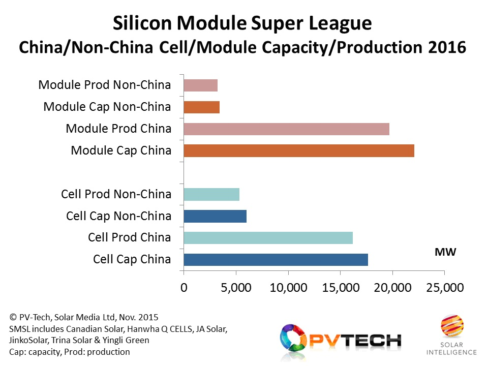 Increased overseas cell capacity and production is expected from the SMSL in 2016, much based on PERC, and destined for use in module shipments to the US and Europe.