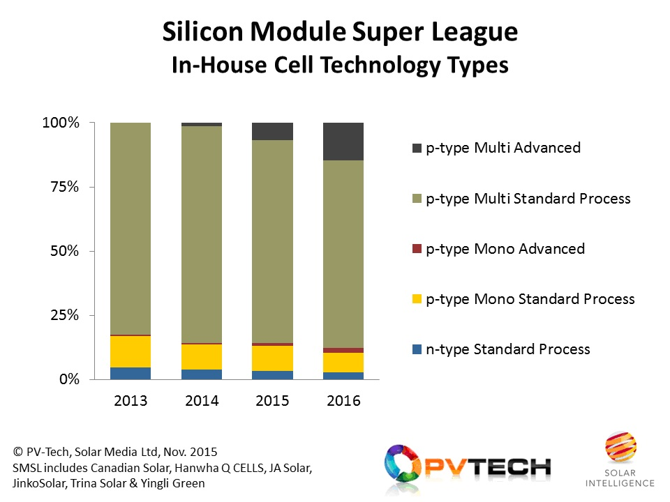 Cell technology from the SMSL in 2016 is expected to look similar to 2015, with the share from multi PERC increasing.