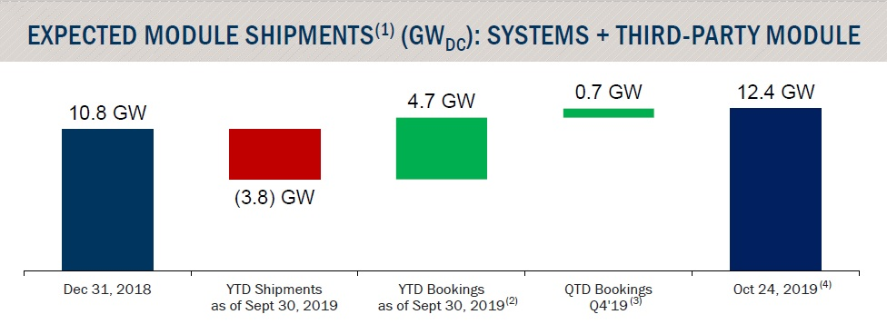Total forward bookings had topped 12.4GW (DC) at the time of the earnings call. Image: First Solar