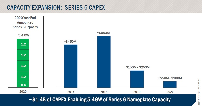 At First Solar's 2017 Analyst Day, management noted that capex in 2017 dedicated to the Series 6 migration was approximately US$450 million of total capex for 2017 of US$514.4 million.