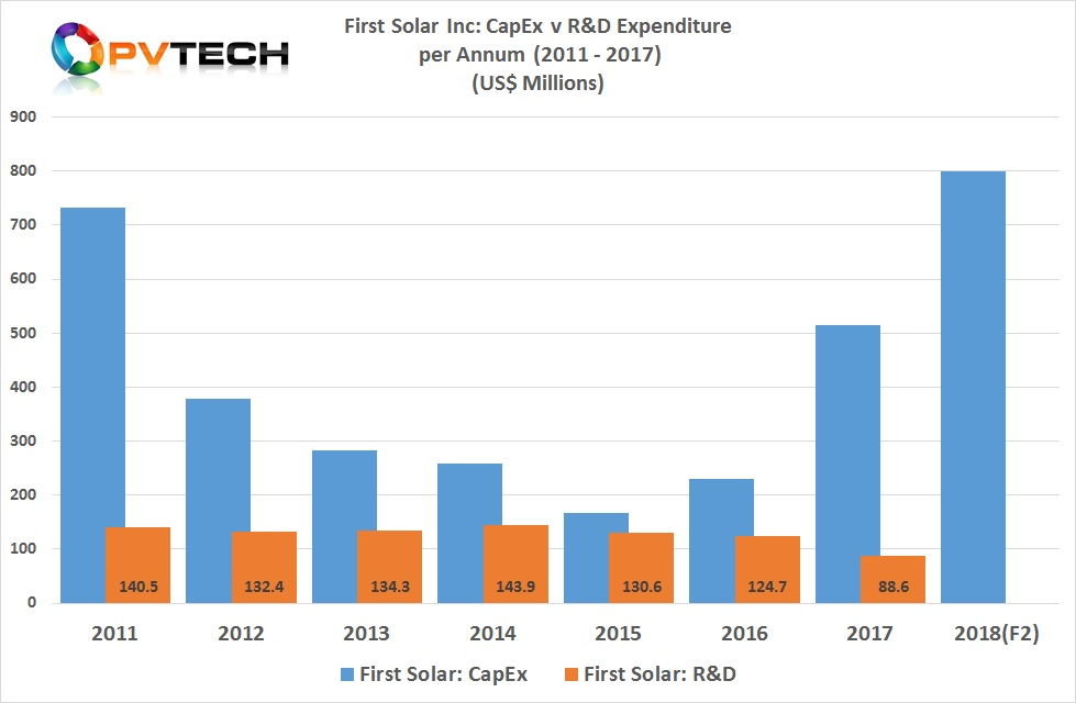 First Solar reported 2017 R&D expenditure of US$88.6 million, down from US$124.7 million in 2016, a 29% decline.