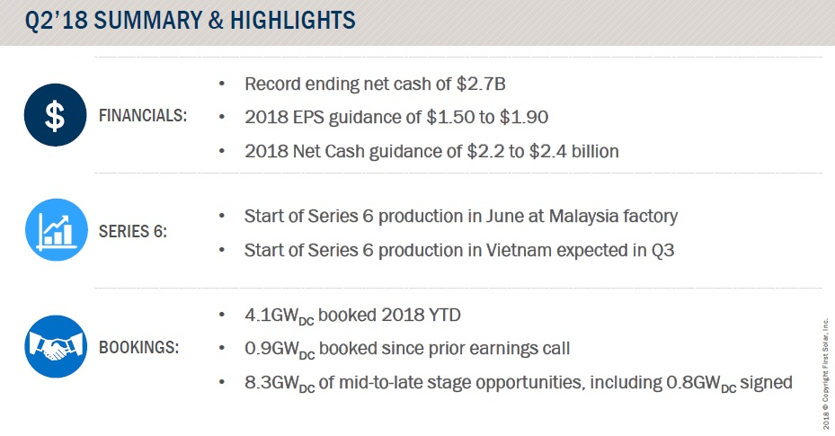 First Solar reported second quarter revenue of US$309 million, a decline of US$258 million from the prior quarter due to lower system and third-party module sales. Image: First Solar