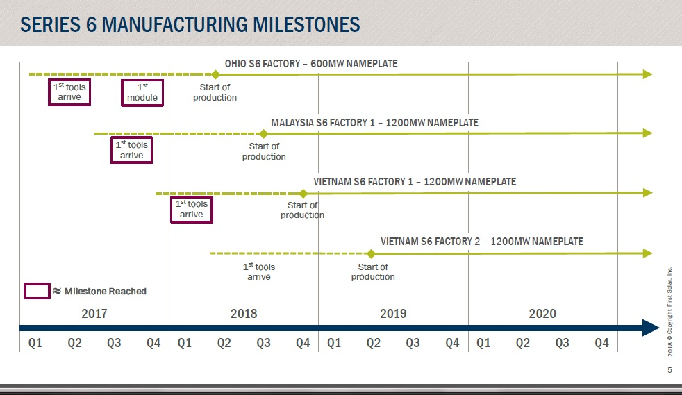 First Solar highlighted that Ohio S6 Factory 1 was continuing to undertake testing and module evaluation ahead of the next major milestone being the start of volume manufacturing beginning in the second quarter of 2018. Image: First Solar