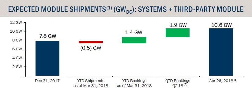 Management noted that in the two months it had have contracted a further 2GW of module supply bookings, meaning total year-to-date bookings had reached 3.3GW. In total, First Solar has secured 10.6 GW of future shipments. Image: First Solar