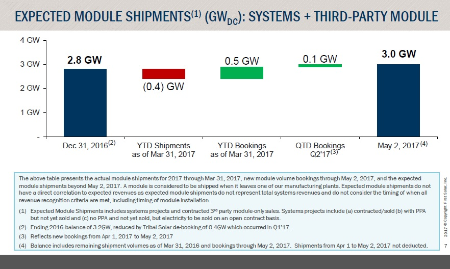 The company reiterated that it still expected module shipments to be in the range of 2.4GW to 2.6GW in 2017. Image: First Solar