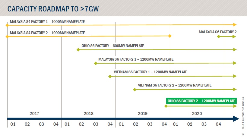 With two new Series 6 module manufacturing plants in Vietnam, First Solar is projecting around 6.6GW of nameplate capacity in the next 3 years. Image: First Solar