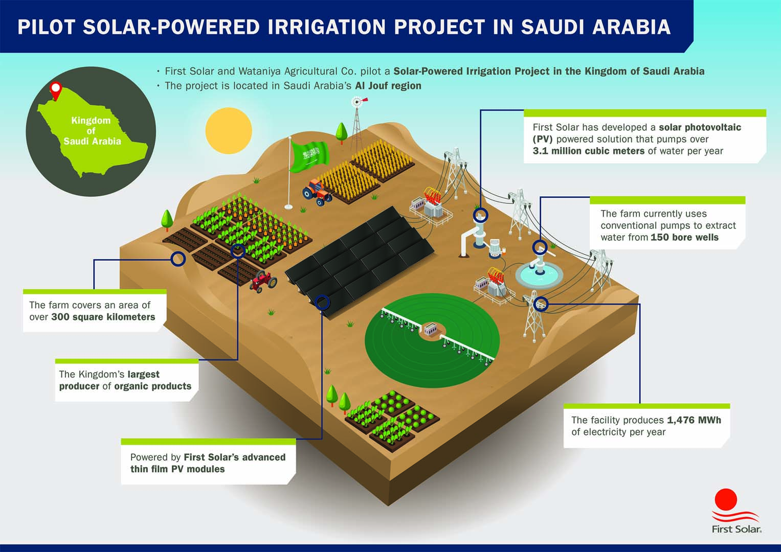 Illustration of how the irrigation system will operate. Image: First Solar.