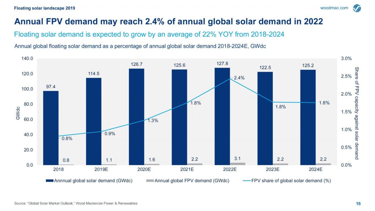 Caption Figure 1. Annual global solar demand (GWdc), annual floating PV demand (GWdc), and FPV share of global demand %.  Credit: Wood Mackenzie