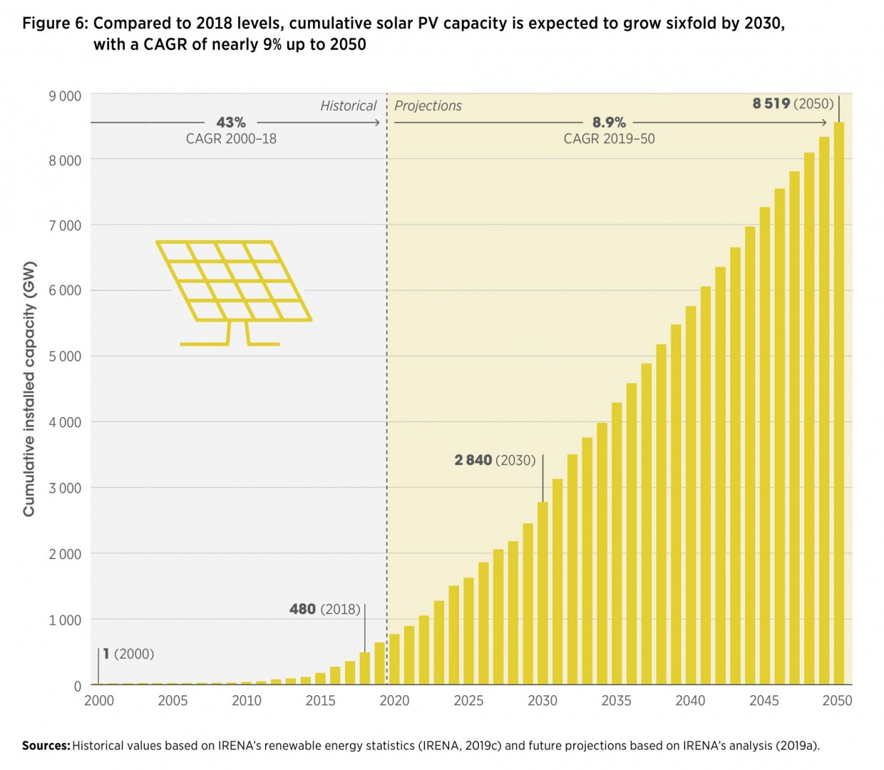 Caption Figure 2. Compared to 2018 levels, cumulative solar PV capacity is expected to grow sixfold by 2030, with a CAGR of nearly 9% up to 2050 Credit: IRENA