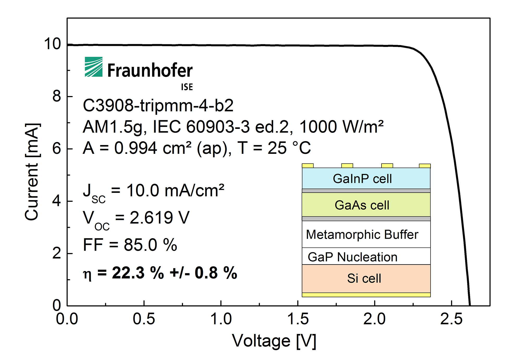 Current-voltage characteristic of the new III-V/Si tandem solar cell with an efficiency of 22.3%. The III-V layers were directly deposited on the silicon bottom cell in an epitaxial process. In order to match the atomic bonding between atoms in the crystal structures, a nucleation layer of gallium-phosphide (GaP) and a so-called metamorphic buffer was introduced between the Si and GaAs. Optimizing these transition layers was a main challenge in this project.Image: Fraunhofer ISE