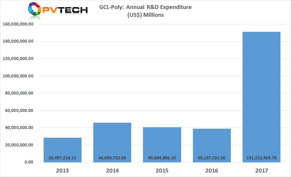 GCL-Poly's R&D expenditure increased 288% to over US$150 million.