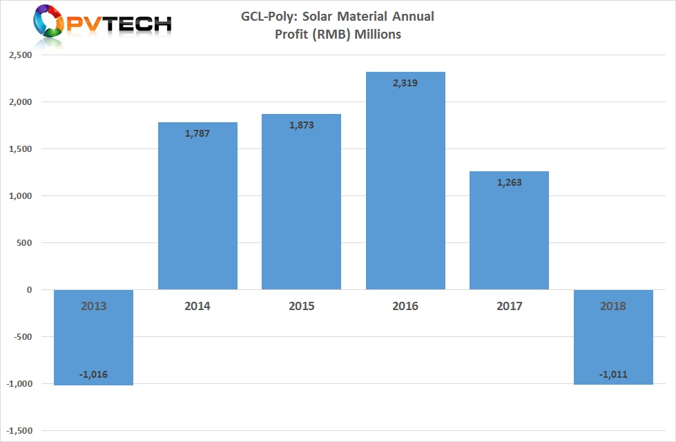 GCL-Poly reported a US$150 million loss in its solar materials segment.