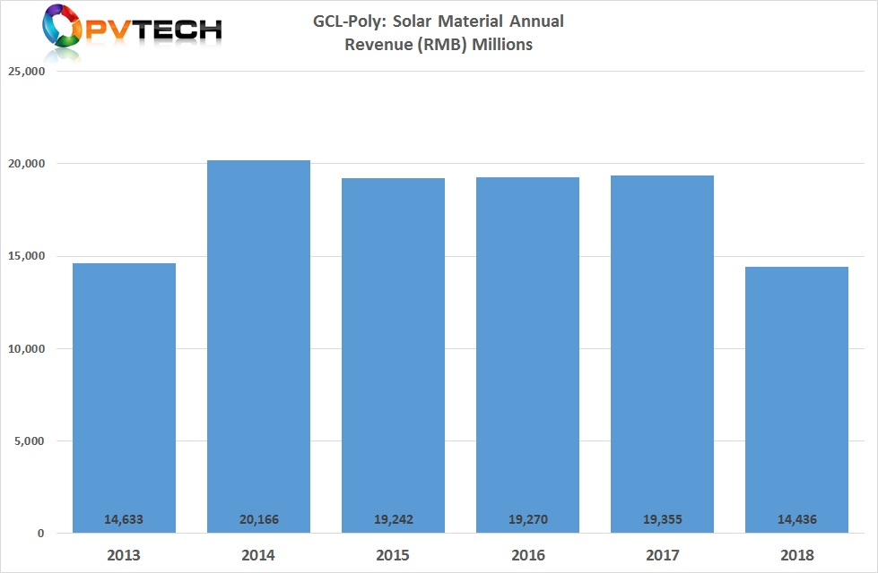 GCL-Poly's Solar Material Business' unit has customer sales of RMB 14,436 million