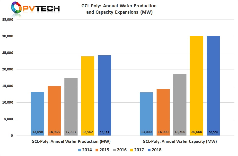 Multicrystalline wafer production only increased 1.2% in 2018, reaching 24,189MW, compared to 23,902MW in 2019.