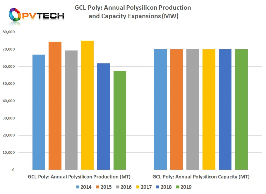 GCL-Poly cut polysilicon production from approximately 61,785MT in 2018 to approximately 57, 394MT in 2019, a decrease of 7.1% from the previous year.