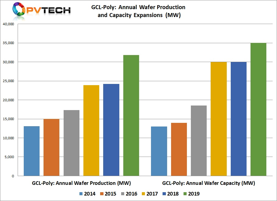 GCL-Poly said that annual wafer production capacity stood at 35GW and the end of 2019, up from 30GW at the end of 2019.