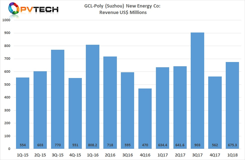 GCL-Poly Suzhou reported revenue in the first quarter of 2018 of around US$675.3 million, up from around US$562 million in the fourth quarter of 2017.