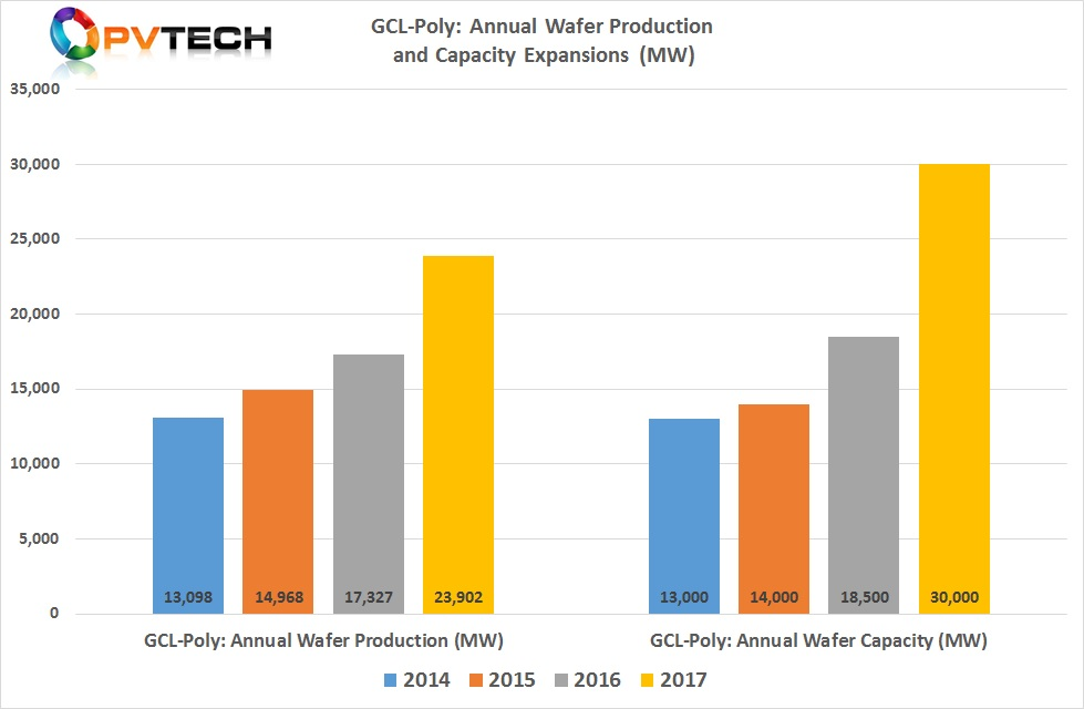 GCL-Poly Suzhou had also increase nameplate wafer capacity in 2017, going from 18.5GW in 2016 to 30GW at the end of 2017, a 62.2% rise.