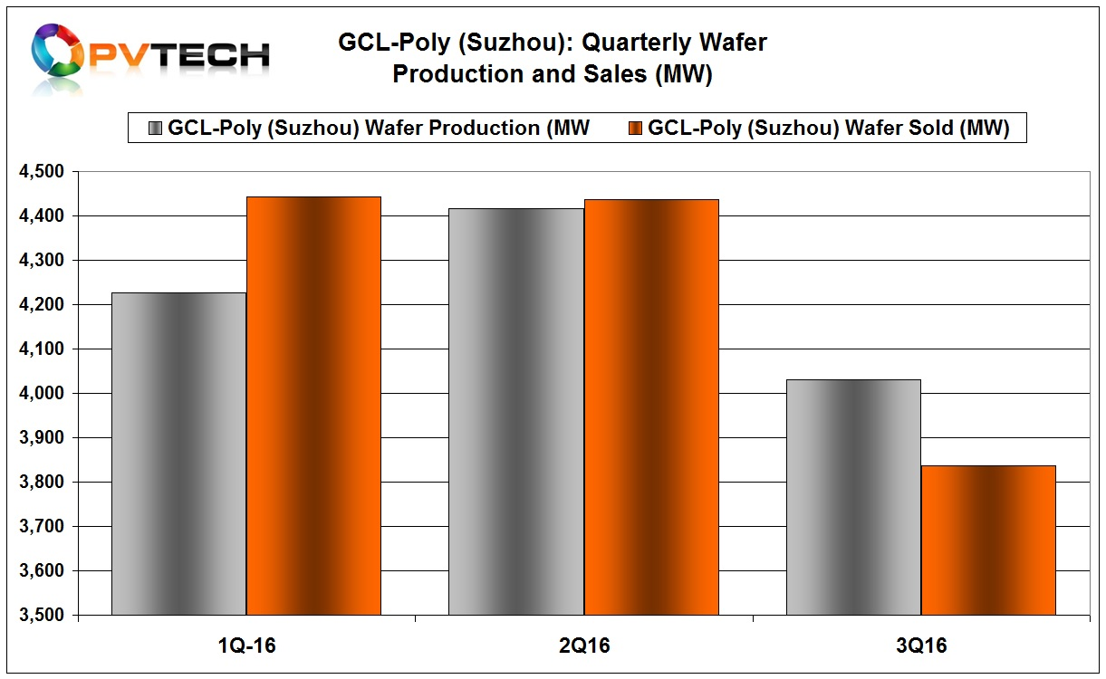 GCL-Poly reported solar wafer production of approximately 4,031MW in the third quarter, representing an increase of approximately 5.4% compared with 3,826MW over the same period of last year. However, production was down around 8.6%, quarter-on-quarter.