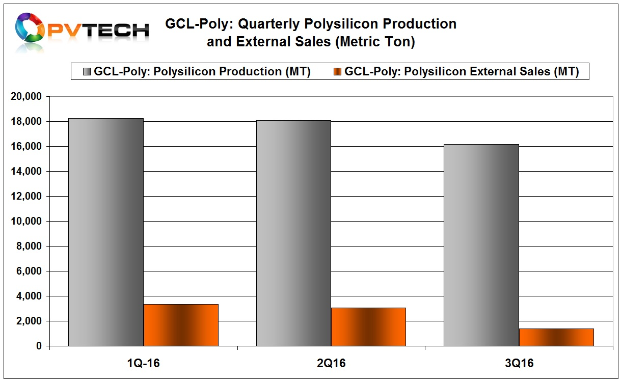 External polysilicon sales were approximately 7,787 MT of polysilicon for the first three quarters of 2016, representing a decrease of approximately 33.2% compared with 11,658 MT over the same period of last year.