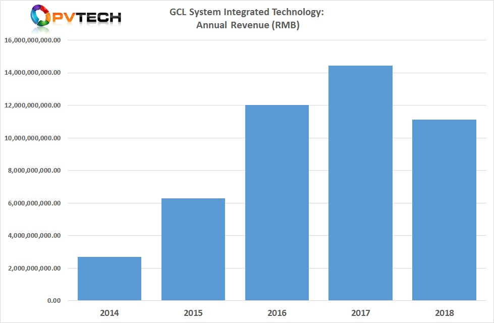 GCL System Integration Technology reported preliminary full-year 2018 revenue of around RMB 11.12 billion (US$1.65 billion), down 23% from RMB 14.44 billion in the previous year.