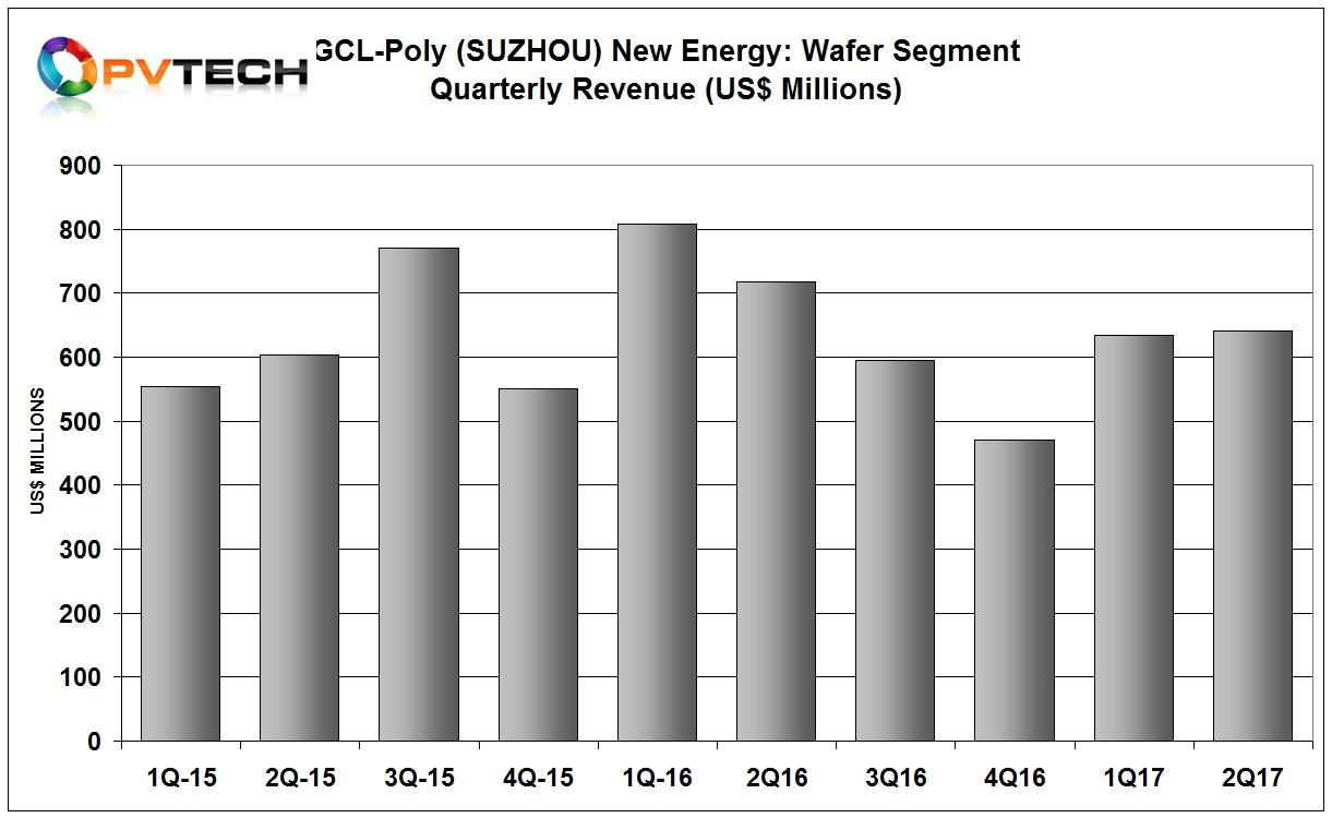 Materials segment (Polysilicon & wafer) revenue was RMB9.31 billion (US$1.41 billion). Wafer sales were up slightly q-on-q.
