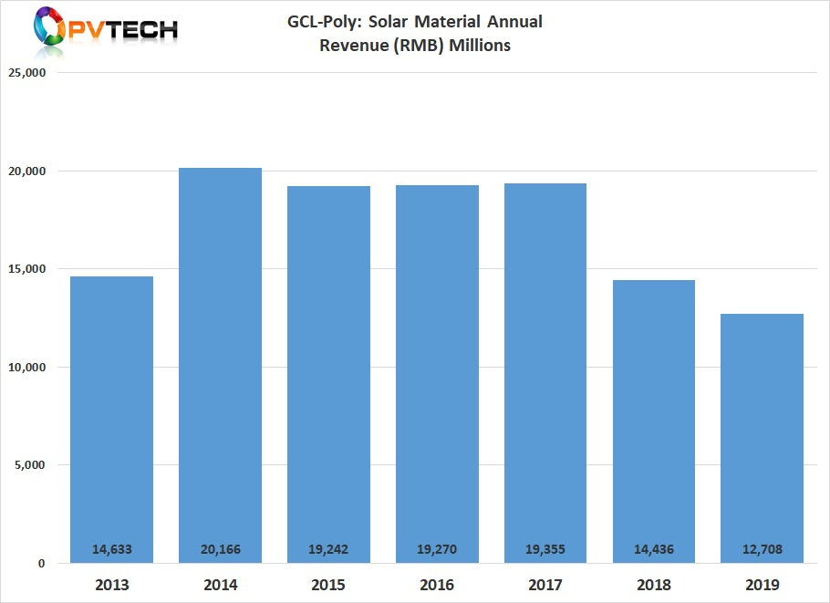GCL-Poly has experienced a sharp decline in its materials sector revenue over the last two years, primarily due to the record low polysilicon ASPs and overcapacity in the solar wafer sector.