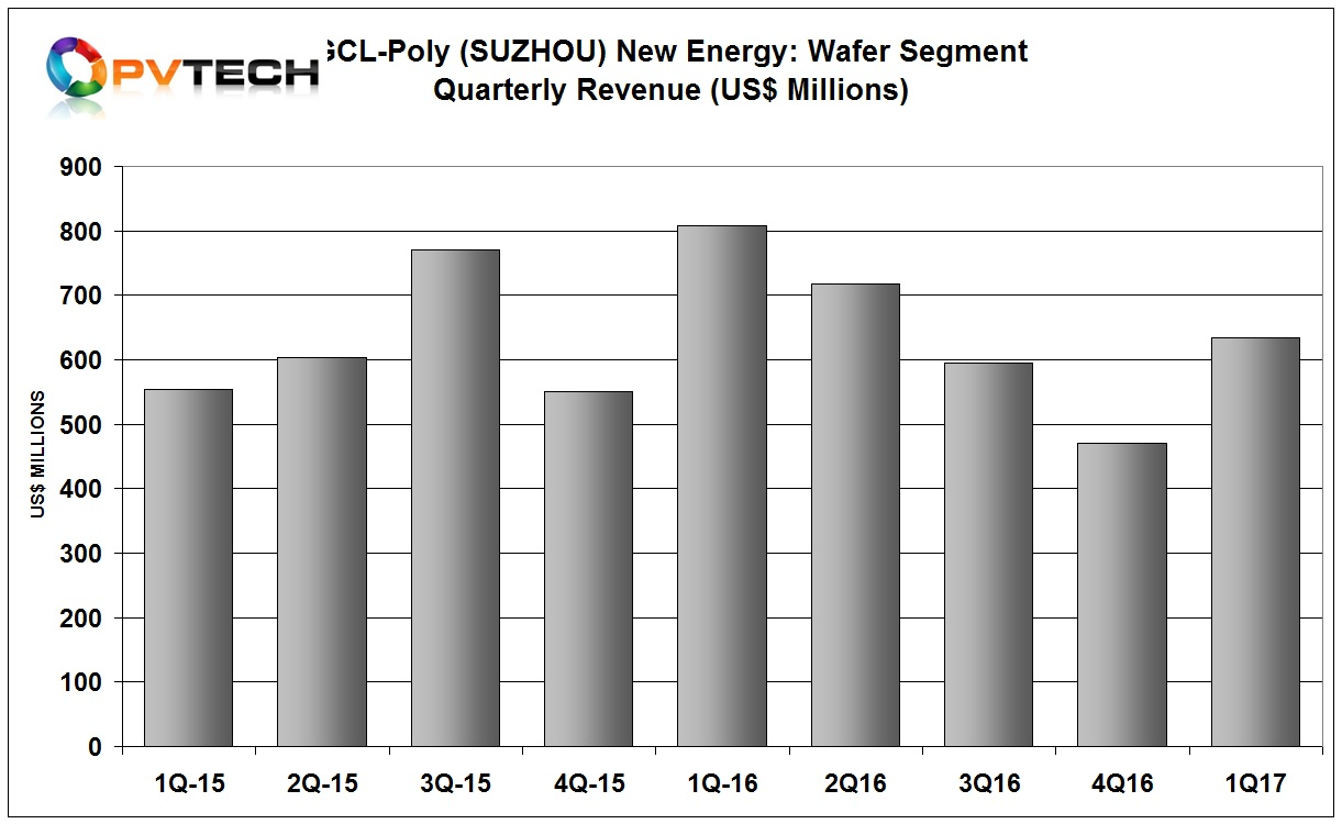 The wafer division, GCL-Poly (Suzhou) New Energy reported first quarter revenue of approximately US$634.4 million, down over 20% from the prior year period.